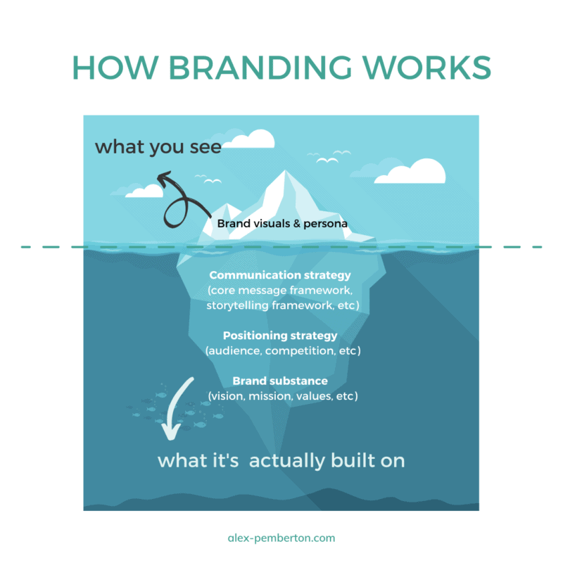 How branding works - what you see vs what it's really built on